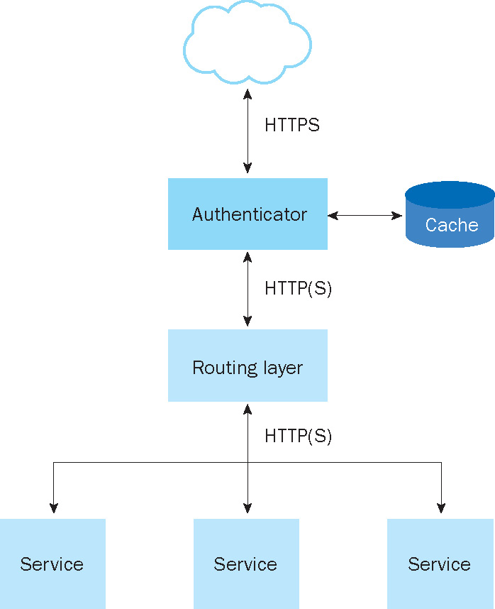Design Best Practices for an Authentication System – IEEE